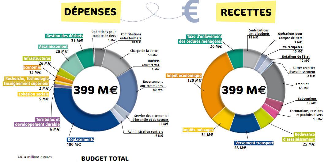 budget de l'Agglomeration orléanaise pour 2011